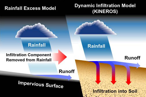 KINEROS2: A Kinematic Runoff and Erosion Model